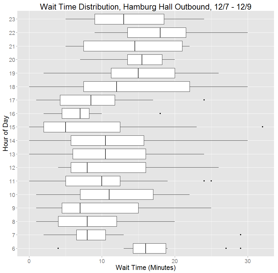 suds-hbh-waittime-distribution