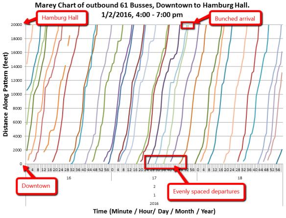 SUDS-marey-chart