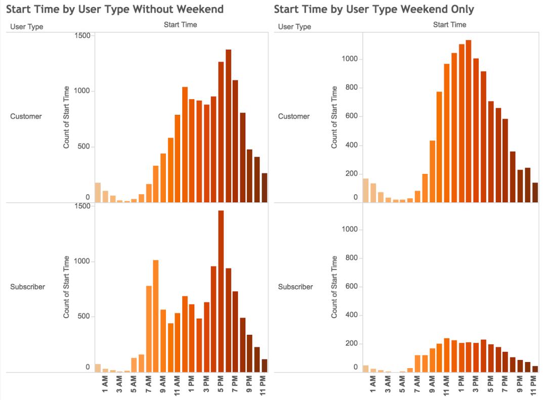 bike data - weekend